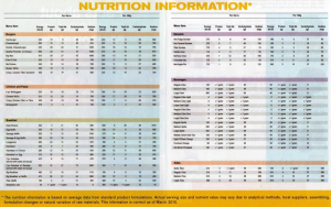 Lose weight eating out by reviewing nutritional information